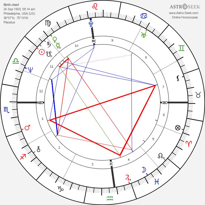 Elaine Defico - Astrology Natal Birth Chart