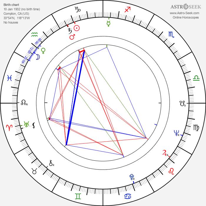 Elaine Devry - Astrology Natal Birth Chart