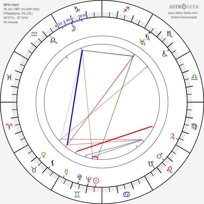 Elaine Hammerstein - Astrology Natal Birth Chart
