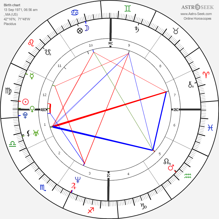 Elaine Klimaszewski - Astrology Natal Birth Chart