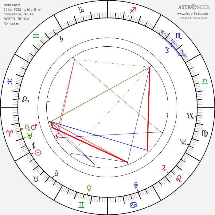 Elaine May - Astrology Natal Birth Chart