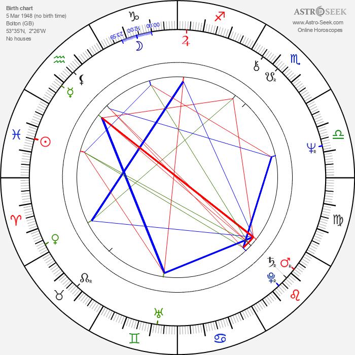 Elaine Paige - Astrology Natal Birth Chart
