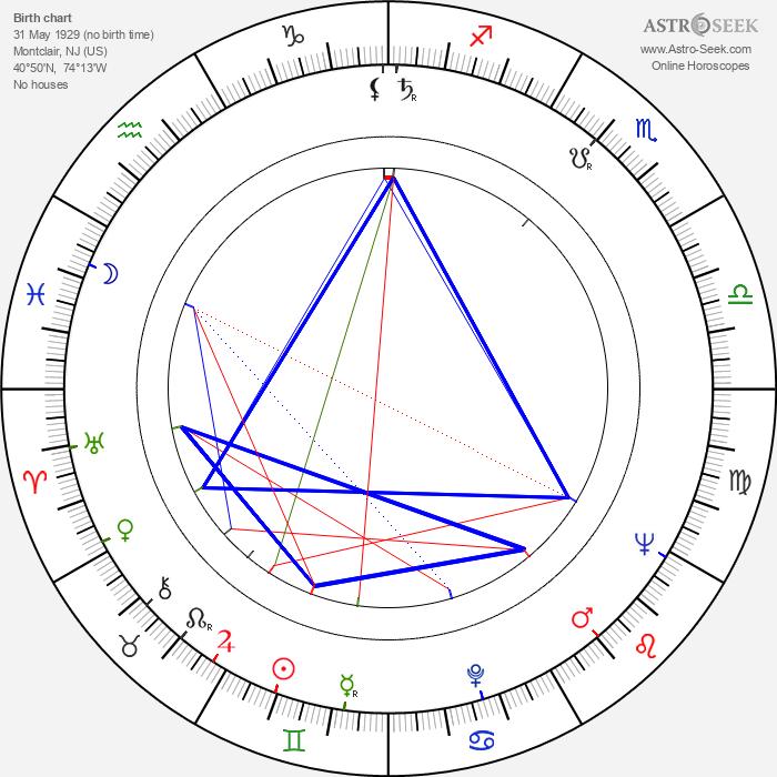 Elaine Stewart - Astrology Natal Birth Chart