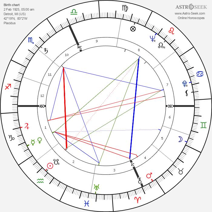 Elaine Stritch - Astrology Natal Birth Chart