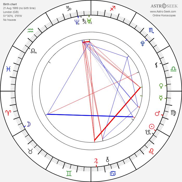 Elarica Gallacher - Astrology Natal Birth Chart