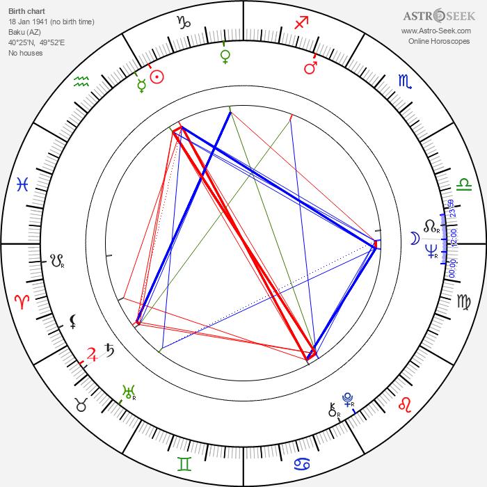 Eldar Kuliyev - Astrology Natal Birth Chart