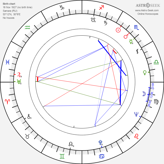 Eldar Ryazanov - Astrology Natal Birth Chart