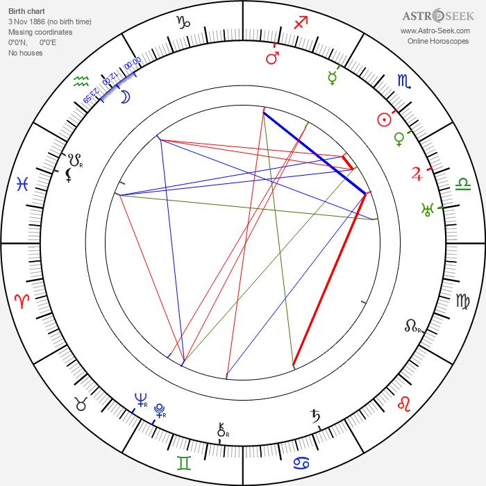 Eldon Hatch - Astrology Natal Birth Chart