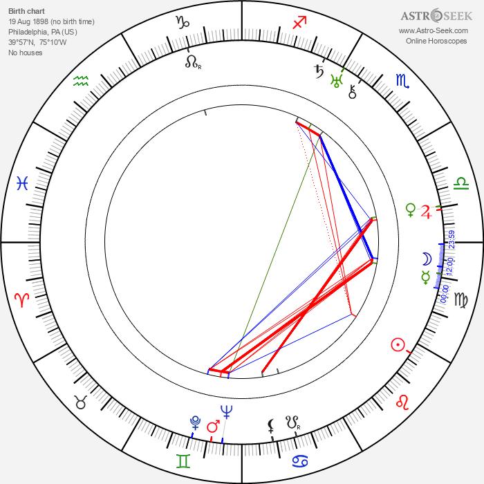 Eleanor Boardman - Astrology Natal Birth Chart