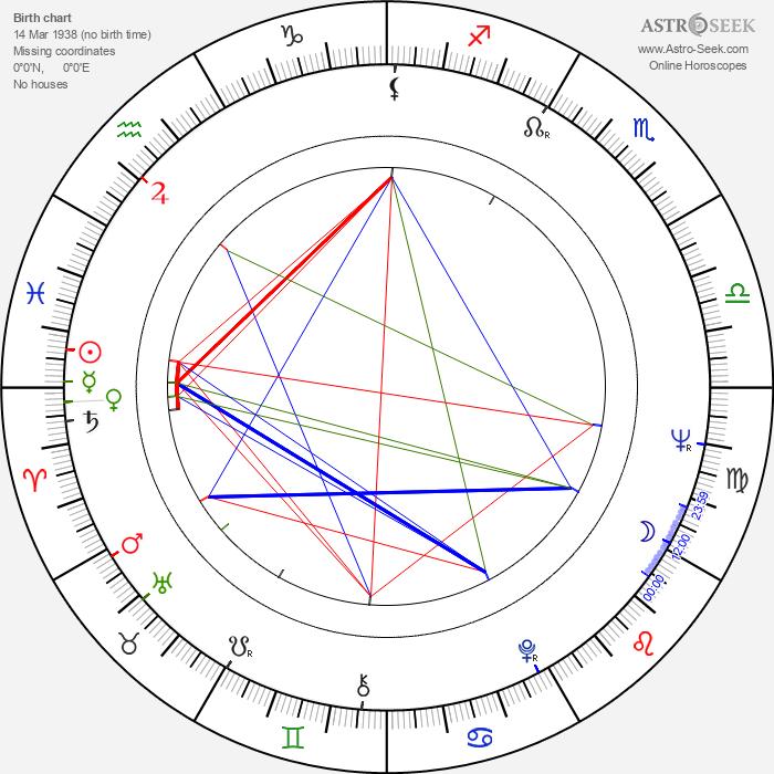 Eleanor Bron - Astrology Natal Birth Chart