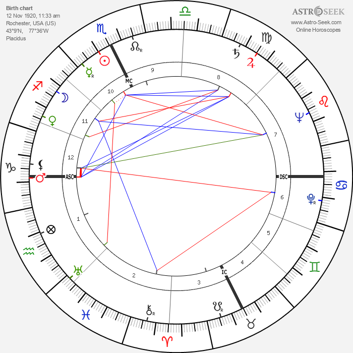 Eleanor Kask Friede - Astrology Natal Birth Chart