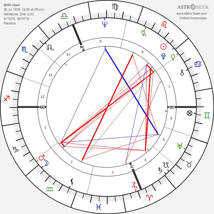 Eleanor Marie Smeal - Astrology Natal Birth Chart