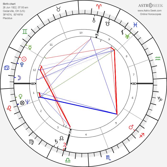 Eleanor Parker - Astrology Natal Birth Chart