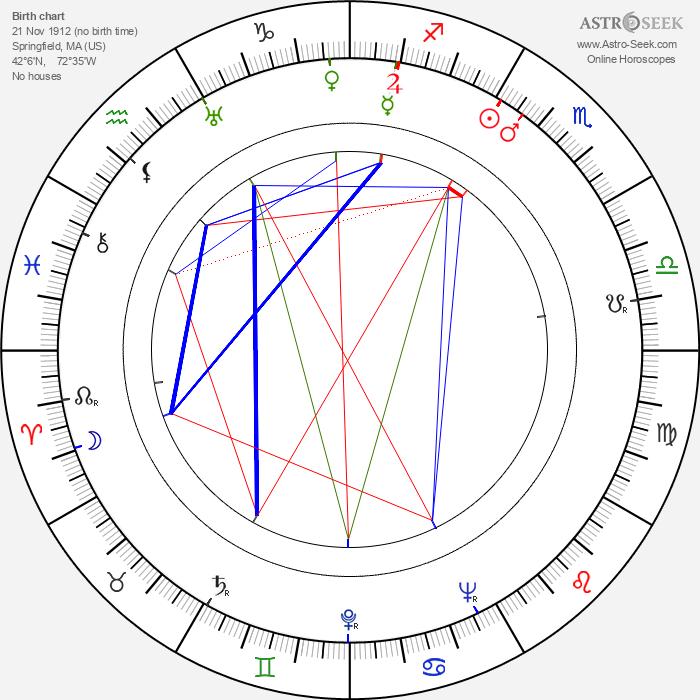 Eleanor Powell - Astrology Natal Birth Chart