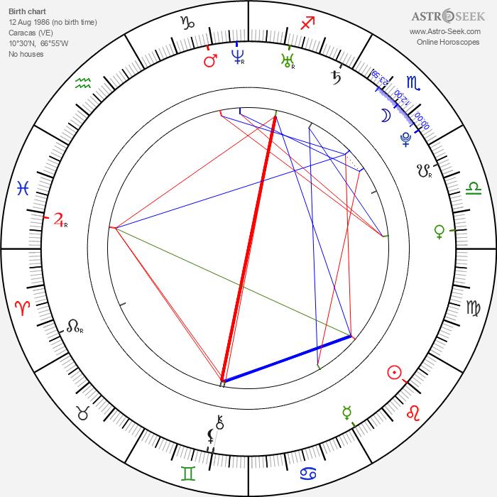 Electra Avellán - Astrology Natal Birth Chart
