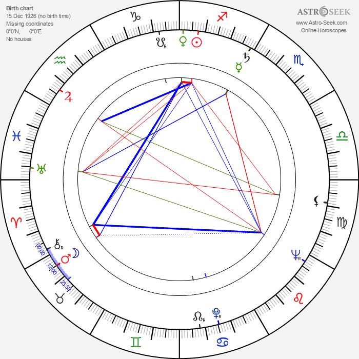 Elefterie Voiculescu - Astrology Natal Birth Chart