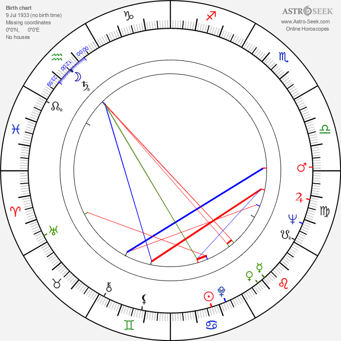 Elem Klimov - Astrology Natal Birth Chart