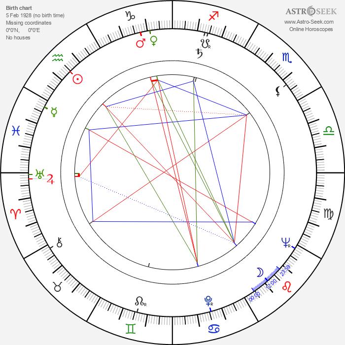 Elemér Tarsoly - Astrology Natal Birth Chart