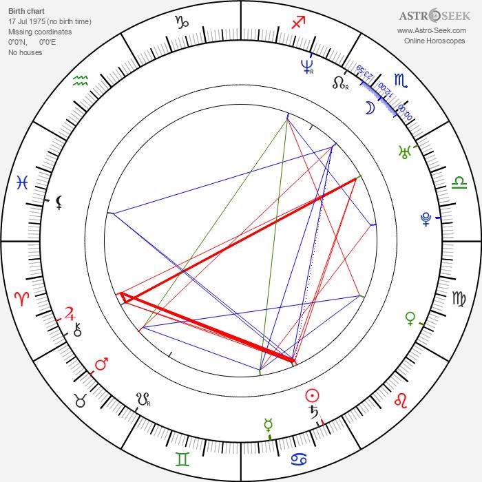 Elena Anaya - Astrology Natal Birth Chart