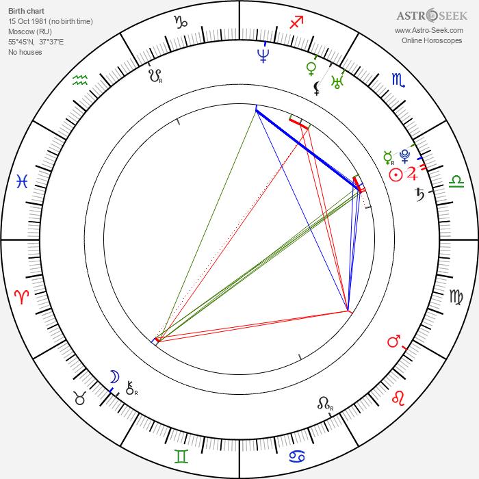 Elena Dementieva - Astrology Natal Birth Chart