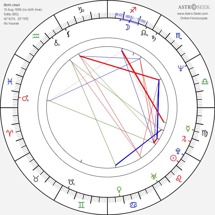 Elena Dimitrova - Astrology Natal Birth Chart
