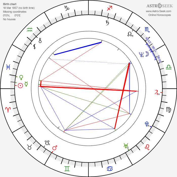 Elena Gavrilko - Astrology Natal Birth Chart
