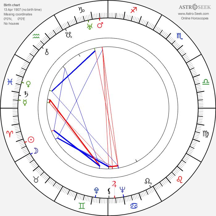 Elena Hálková - Astrology Natal Birth Chart
