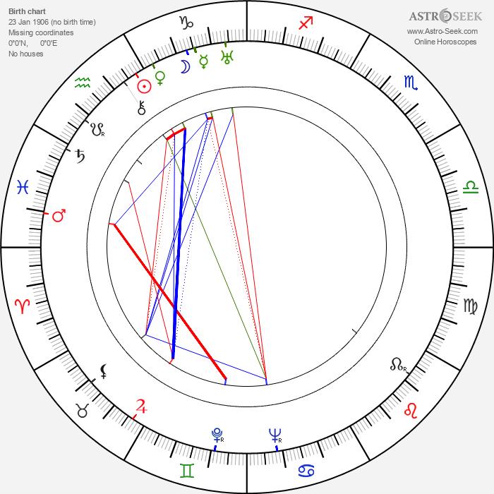 Elena Hollá-Holéczyová - Astrology Natal Birth Chart