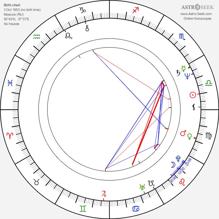 Elena Koreneva - Astrology Natal Birth Chart