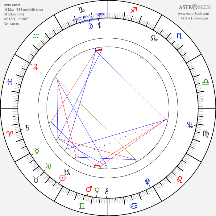 Elena Lindauerová - Astrology Natal Birth Chart