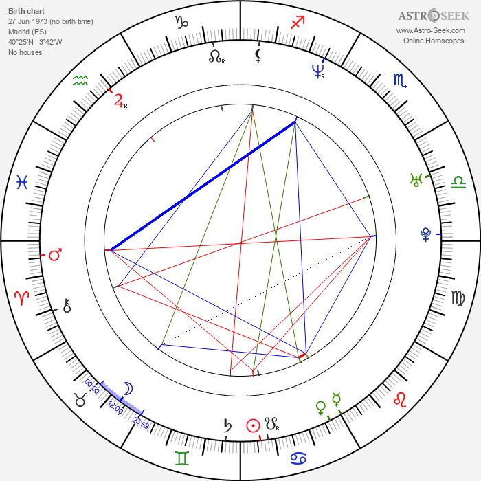 Elena Lyons - Astrology Natal Birth Chart