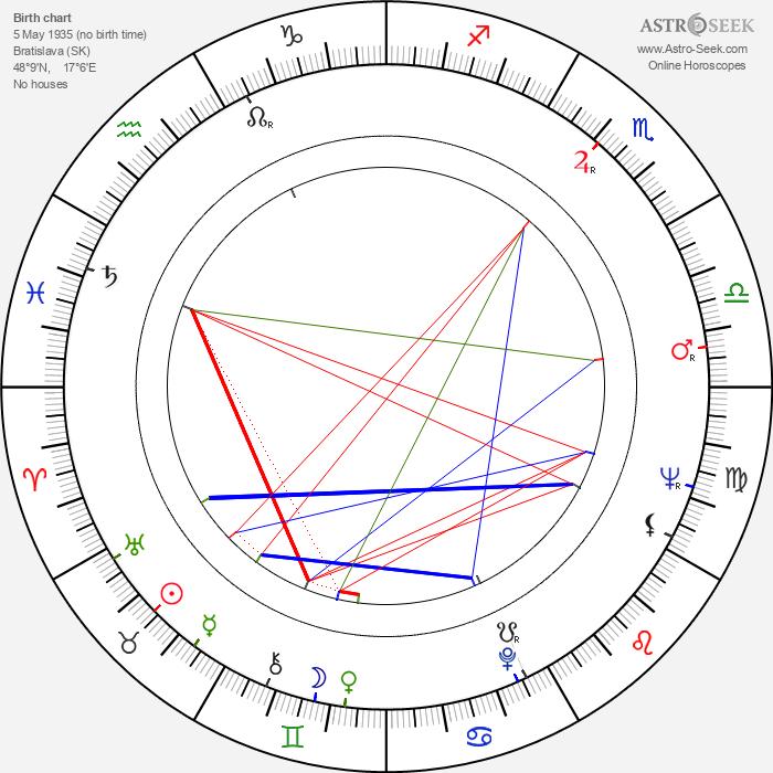 Elena Pappová-Zvaríková - Astrology Natal Birth Chart
