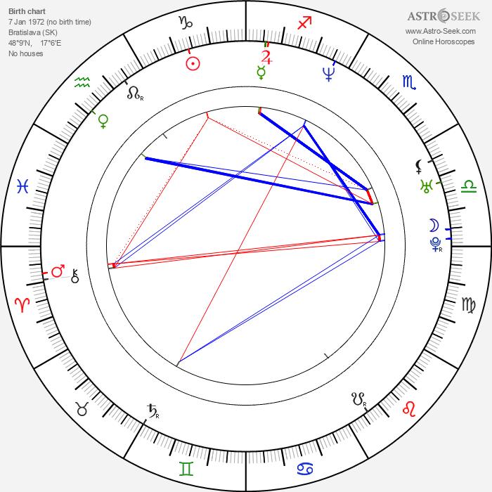 Elena Podzámska - Astrology Natal Birth Chart