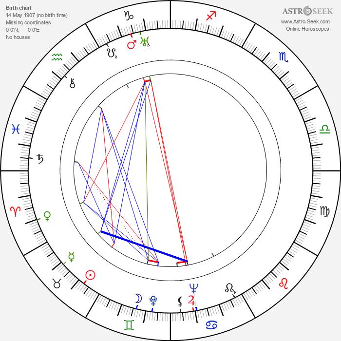 Elena Ponsova - Astrology Natal Birth Chart