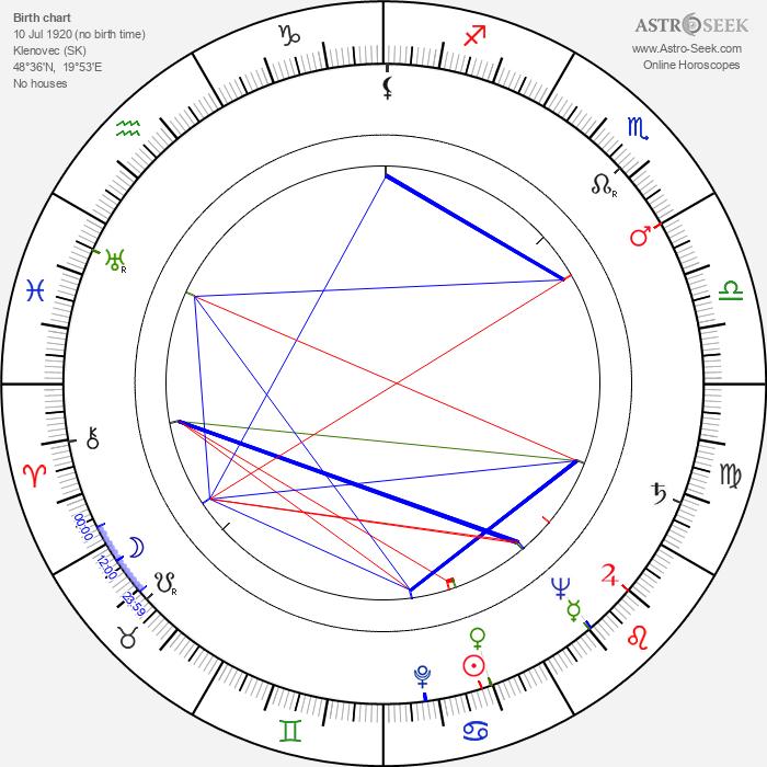Elena Rampáková - Astrology Natal Birth Chart