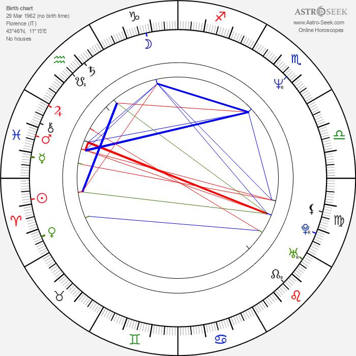 Elena Sofia Ricci - Astrology Natal Birth Chart