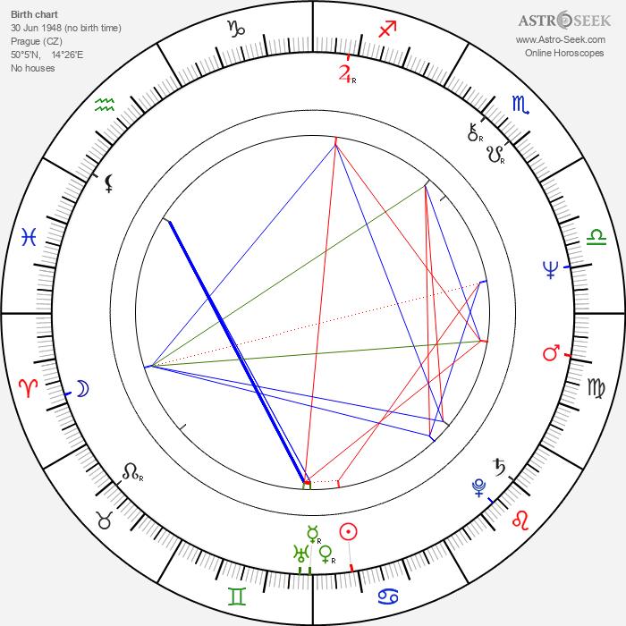 Elena Strupková - Astrology Natal Birth Chart