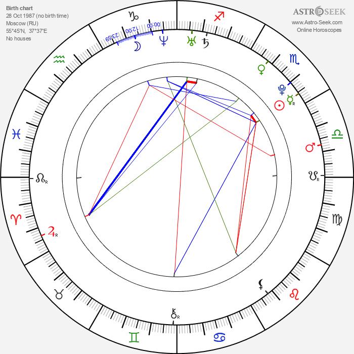 Elena Terleeva - Astrology Natal Birth Chart