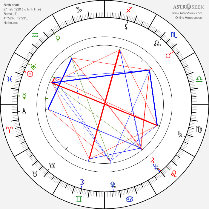 Elena Varzi - Astrology Natal Birth Chart