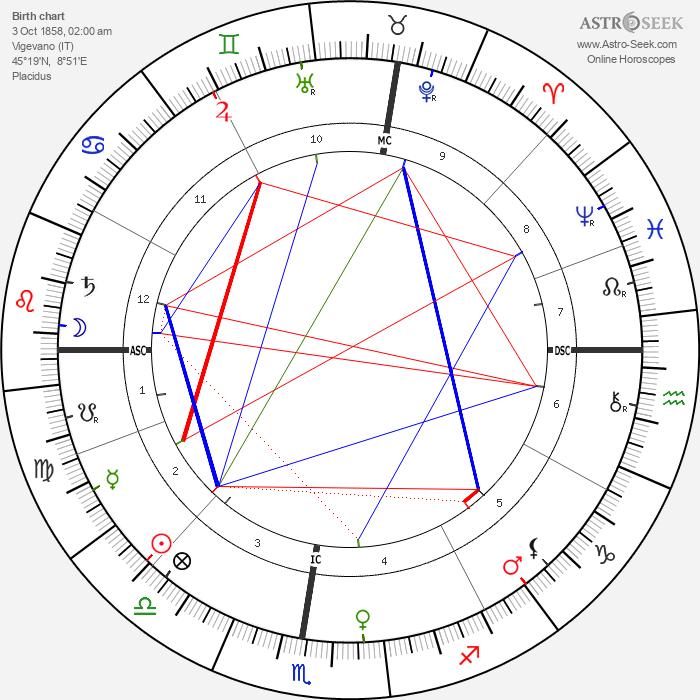 Eleonora Duse - Astrology Natal Birth Chart