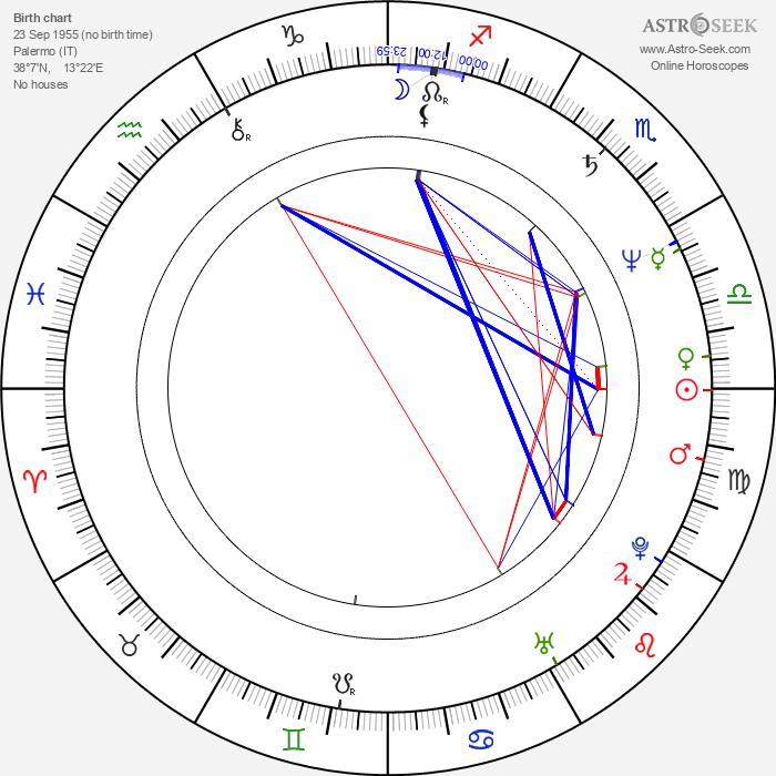 Eleonora Lo Curto - Astrology Natal Birth Chart