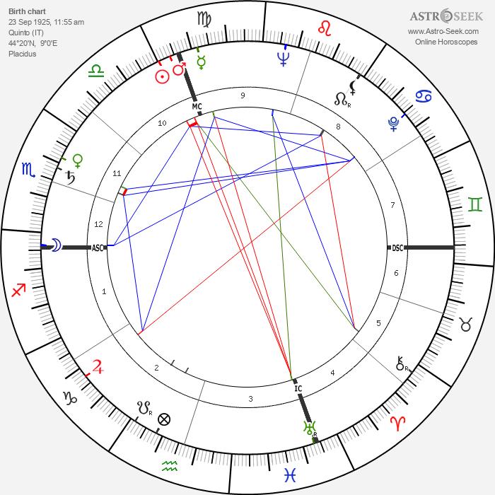 Eleonora Rossi Drago - Astrology Natal Birth Chart