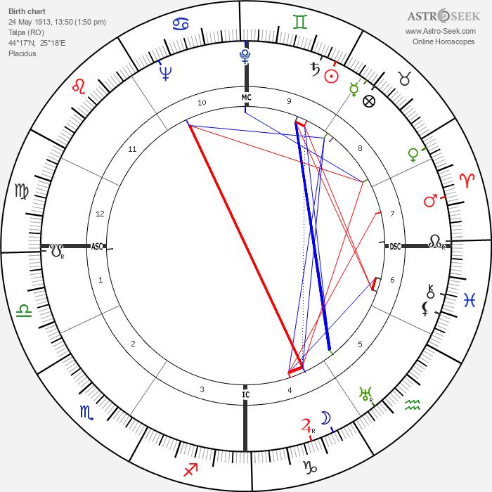 Eleonore Zugun - Astrology Natal Birth Chart