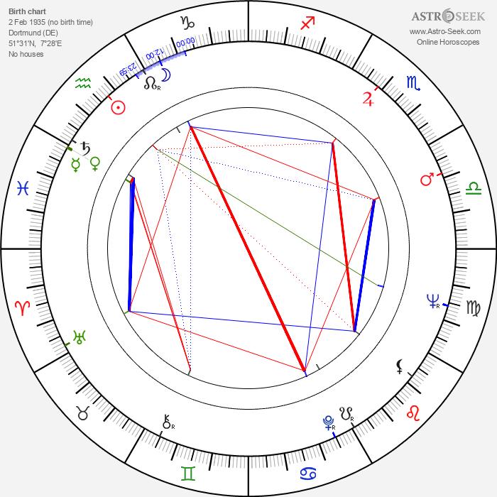 Elga Andersen - Astrology Natal Birth Chart