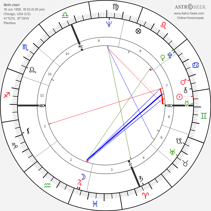 Eli Levin - Astrology Natal Birth Chart