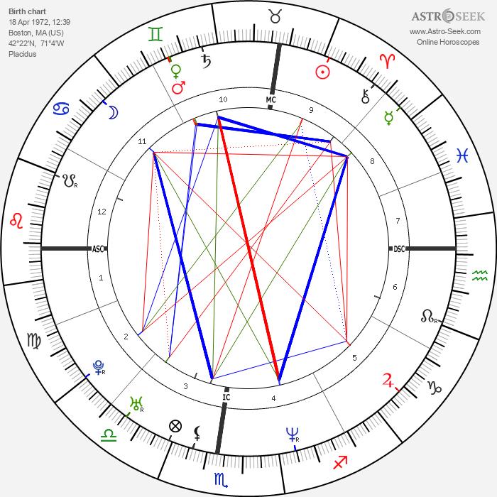 Eli Roth - Astrology Natal Birth Chart