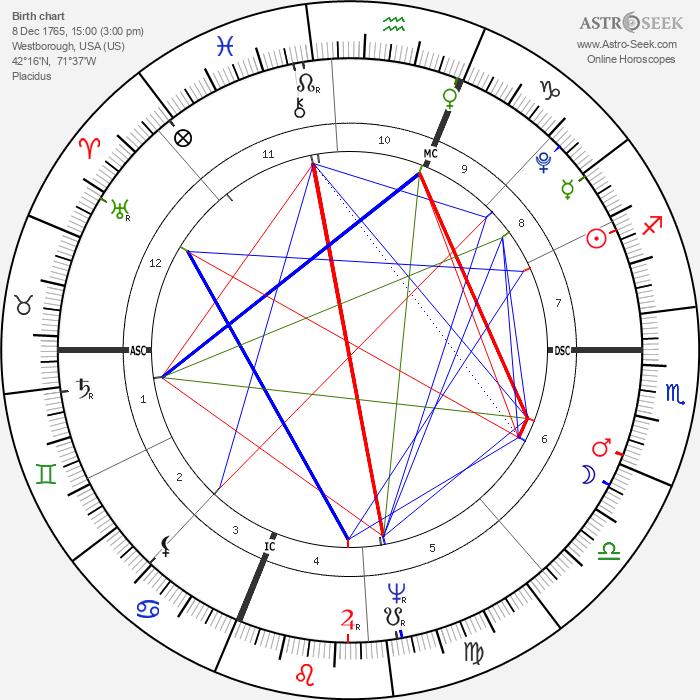 Eli Whitney - Astrology Natal Birth Chart