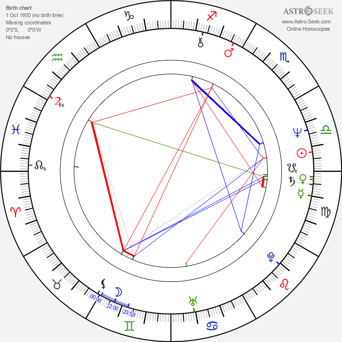 Elia Cmiral - Astrology Natal Birth Chart