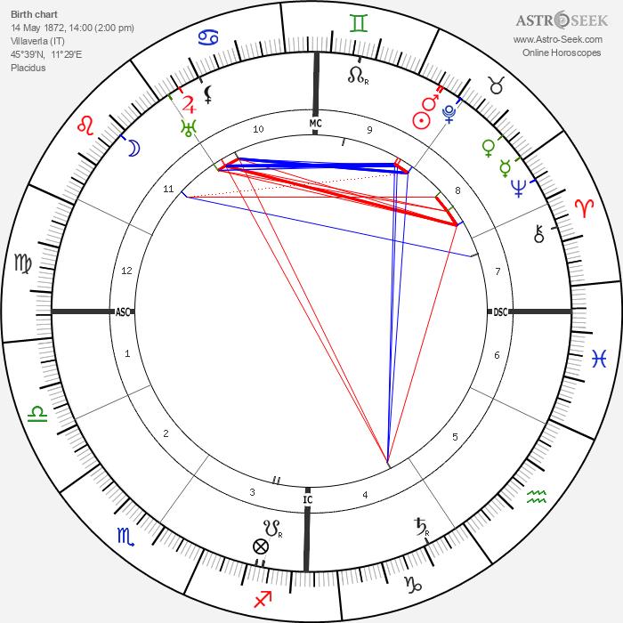 Elia Dalla Costa - Astrology Natal Birth Chart
