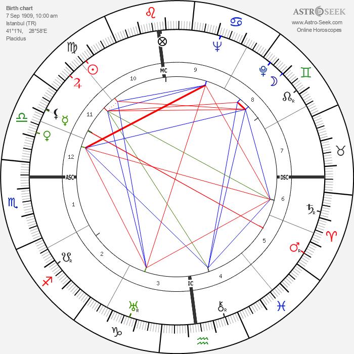 Elia Kazan - Astrology Natal Birth Chart